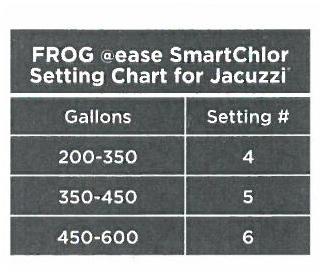 smartchlor setting chart for @ease refills for Jacuzzi hot tubs